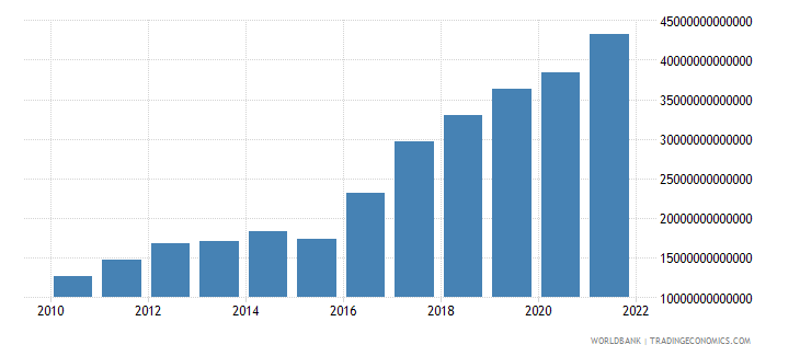 guinea industry value added current lcu wb data