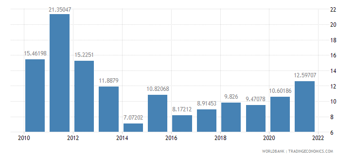 guinea inflation consumer prices annual percent wb data