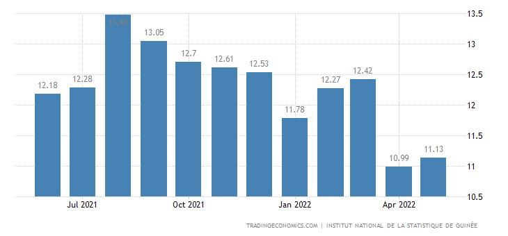 Guinea Inflation Rate