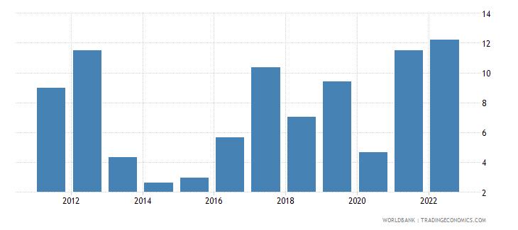 guinea inflation gdp deflator linked series annual percent wb data