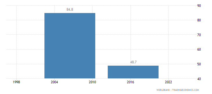 guinea informal payments to public officials percent of firms wb data