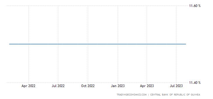 Guinea Interest Rate