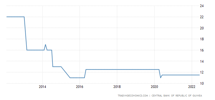Guinea Interest Rate