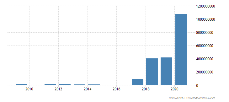 guinea international tourism expenditures for passenger transport items us dollar wb data