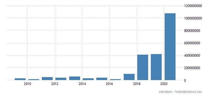 guinea international tourism expenditures us dollar wb data