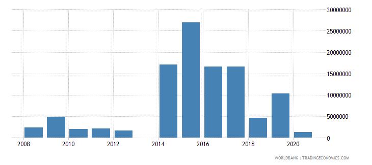 guinea international tourism receipts us dollar wb data