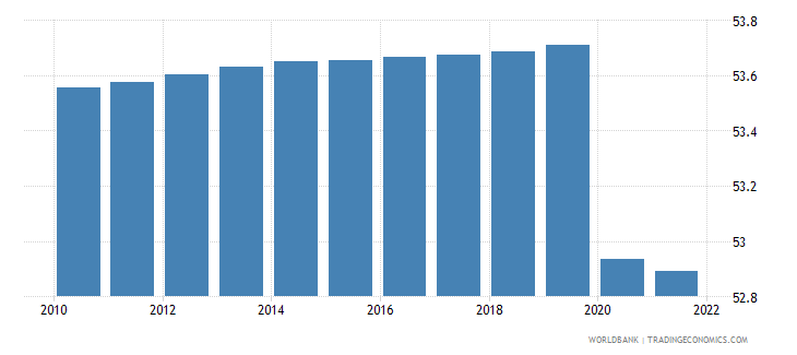 guinea labor force female percent of total labor force wb data