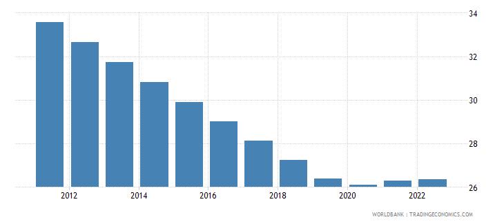 guinea labor force participation rate for ages 15 24 male percent modeled ilo estimate wb data