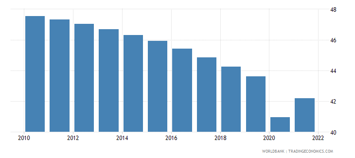 guinea labor force participation rate for ages 15 24 total percent modeled ilo estimate wb data