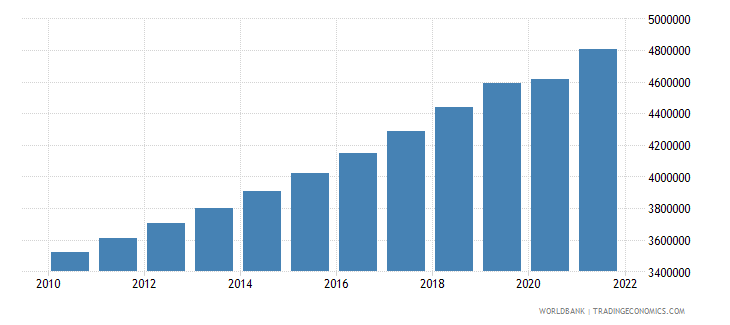 guinea labor force total wb data
