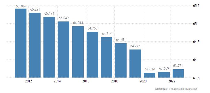 guinea labor participation rate male percent of male population ages 15 plus  wb data