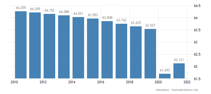 guinea labor participation rate total percent of total population ages 15 plus  wb data