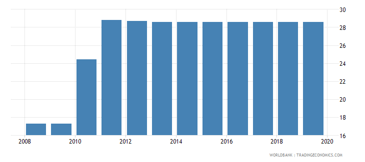 guinea labor tax and contributions percent of commercial profits wb data