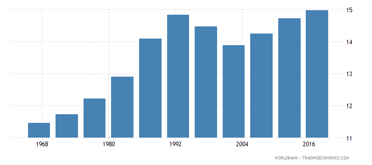 guinea life expectancy at age 60 male wb data