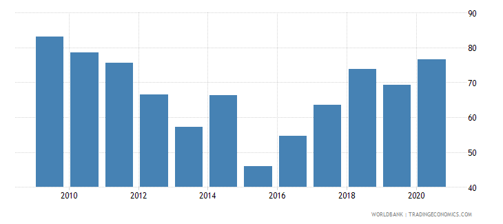 guinea liquid assets to deposits and short term funding percent wb data