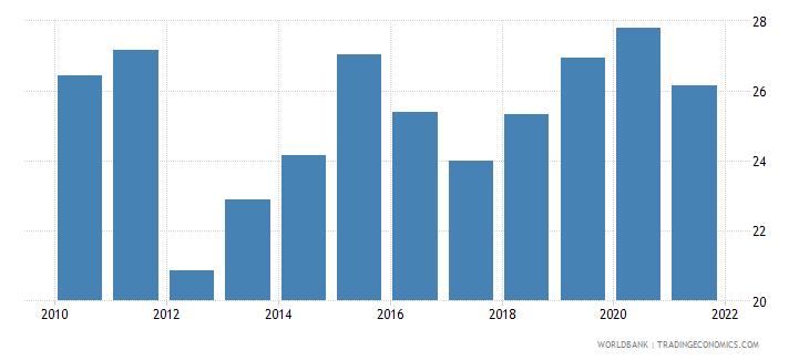 guinea liquid liabilities to gdp percent wb data