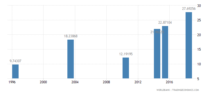 guinea literacy rate adult female percent of females ages 15 and above wb data