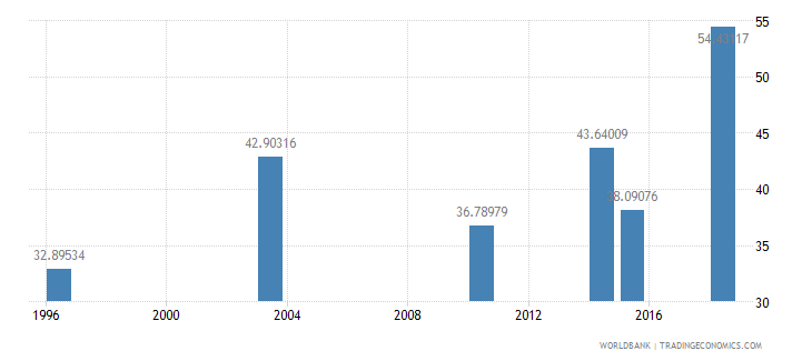 guinea literacy rate adult male percent of males ages 15 and above wb data
