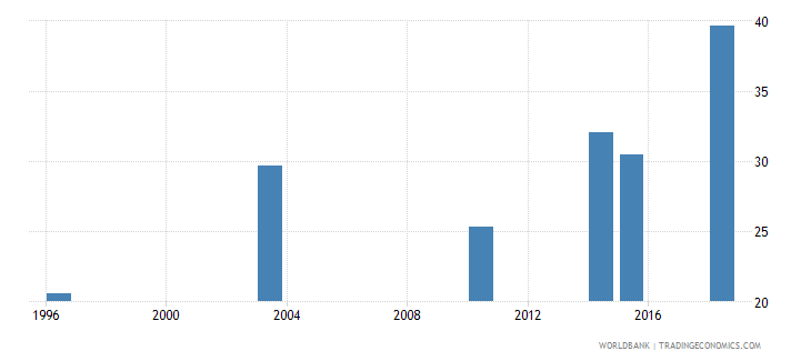 guinea literacy rate adult total percent of people ages 15 and above wb data