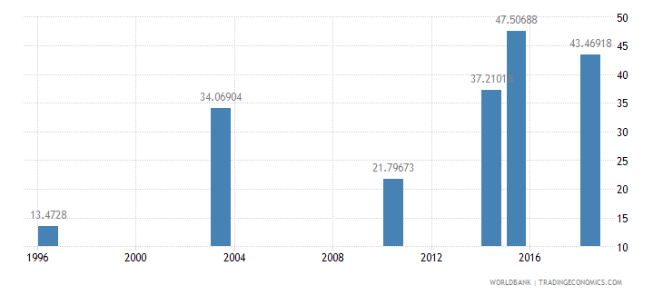 guinea literacy rate youth female percent of females ages 15 24 wb data