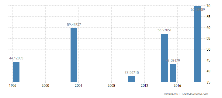 guinea literacy rate youth male percent of males ages 15 24 wb data