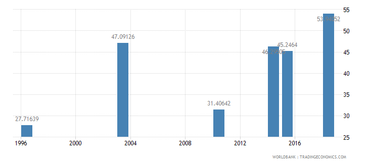 guinea literacy rate youth total percent of people ages 15 24 wb data