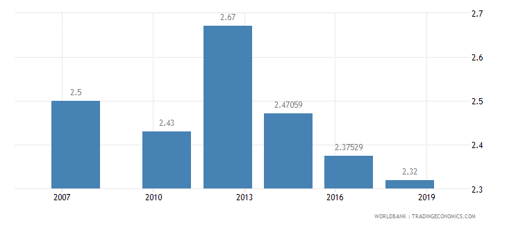 guinea logistics performance index ease of arranging competitively priced shipments 1 low to 5 high wb data