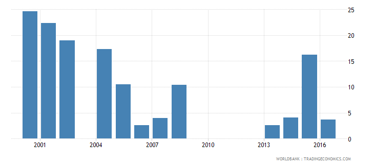 guinea manufactures exports percent of merchandise exports wb data