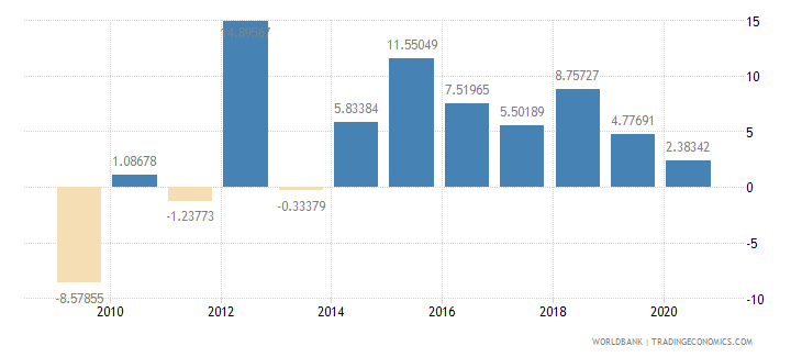 guinea manufacturing value added annual percent growth wb data