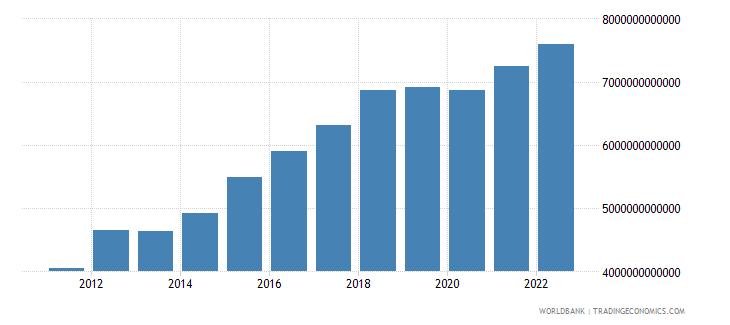 guinea manufacturing value added constant lcu wb data