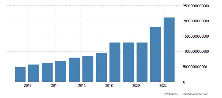 guinea manufacturing value added current lcu wb data