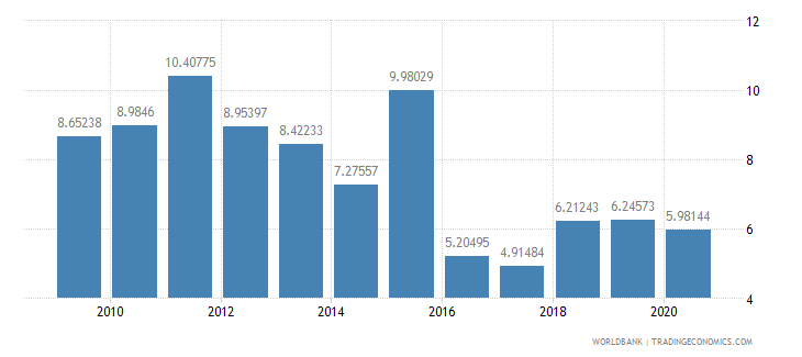 guinea merchandise exports by the reporting economy residual percent of total merchandise exports wb data