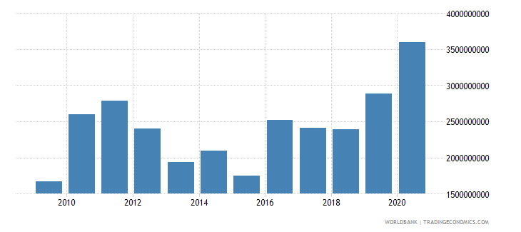 guinea merchandise exports by the reporting economy us dollar wb data