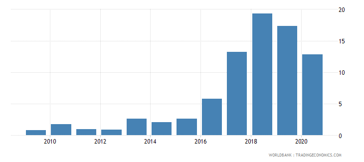 guinea merchandise exports to developing economies in east asia  pacific percent of total merchandise exports wb data