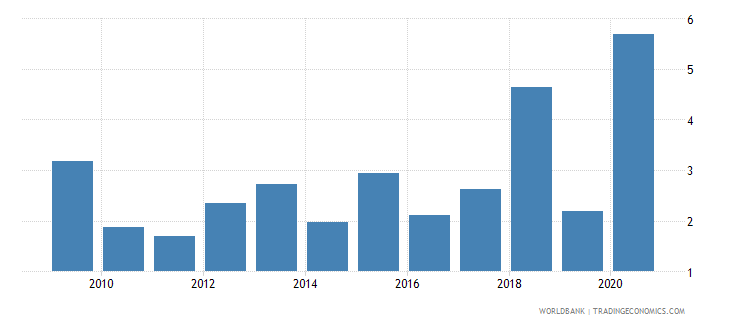 guinea merchandise exports to developing economies in europe  central asia percent of total merchandise exports wb data