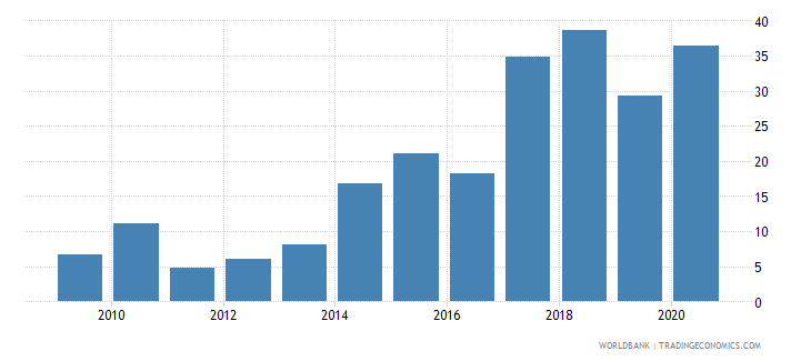 guinea merchandise exports to developing economies outside region percent of total merchandise exports wb data
