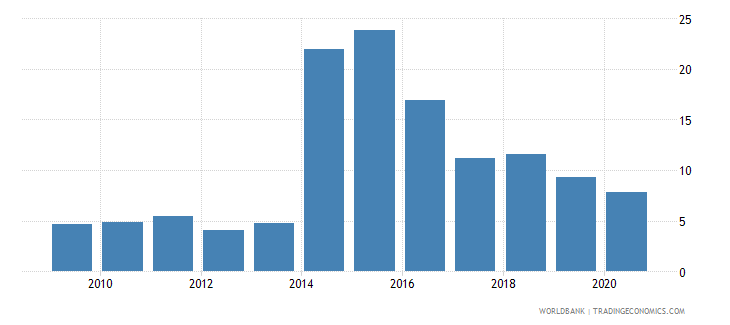 guinea merchandise exports to developing economies within region percent of total merchandise exports wb data
