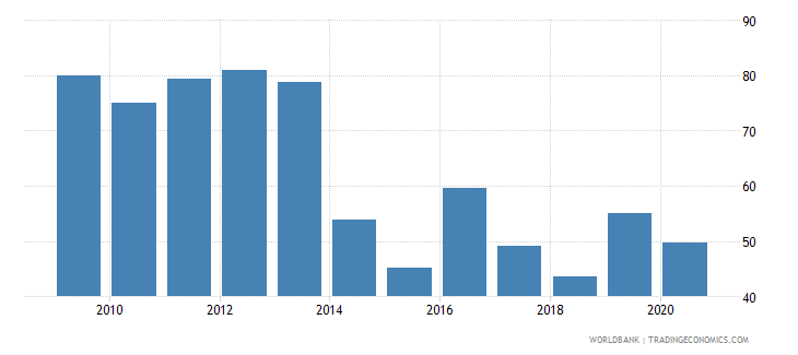 guinea merchandise exports to high income economies percent of total merchandise exports wb data