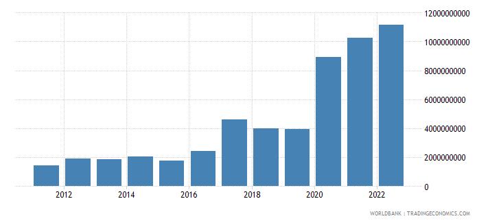 guinea merchandise exports us dollar wb data