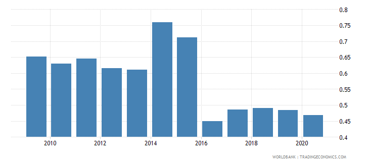 guinea merchandise imports by the reporting economy residual percent of total merchandise imports wb data