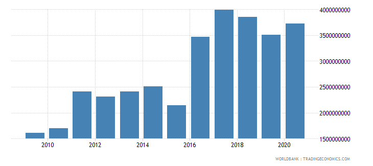 guinea merchandise imports by the reporting economy us dollar wb data