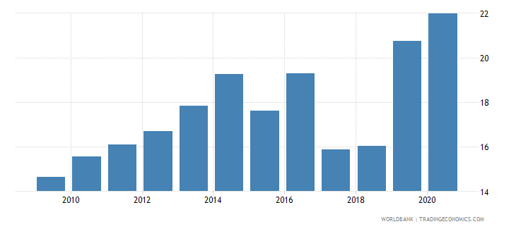 guinea merchandise imports from developing economies in east asia  pacific percent of total merchandise imports wb data