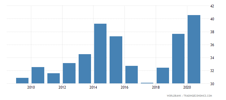guinea merchandise imports from developing economies outside region percent of total merchandise imports wb data
