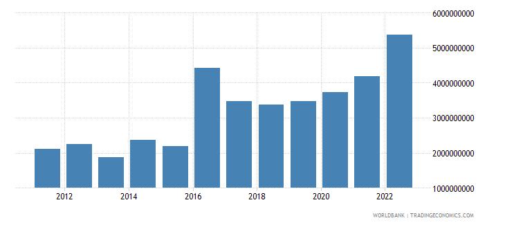 guinea merchandise imports us dollar wb data
