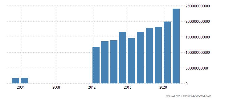 guinea military expenditure current lcu wb data