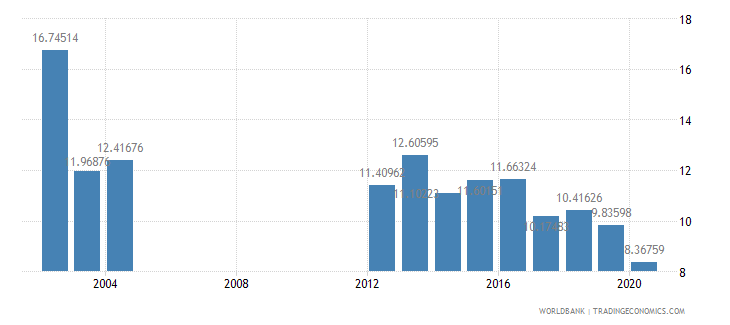 guinea military expenditure percent of central government expenditure wb data