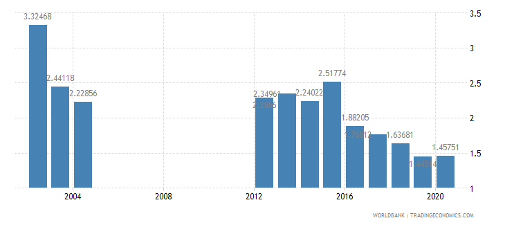guinea military expenditure percent of gdp wb data
