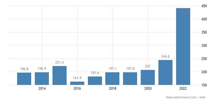 Guinea Military Expenditure