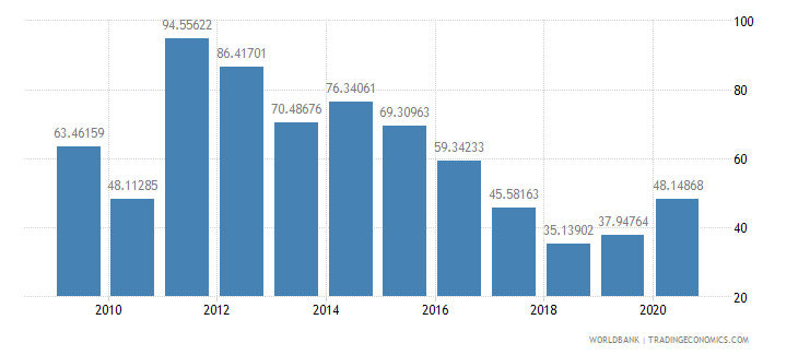guinea multilateral debt service percent of public and publicly guaranteed debt service wb data