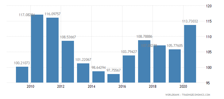 guinea net barter terms of trade index 2000  100 wb data